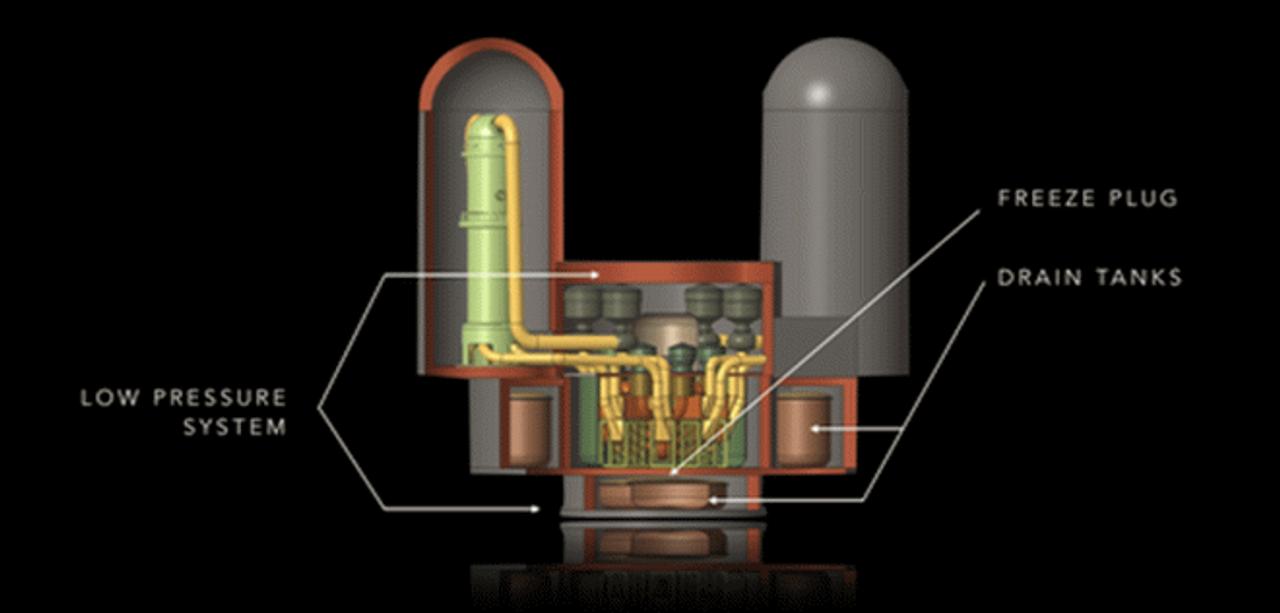 Нейтронный реактор Elysium Technologies быстро и безопасно переработает ядерные отходы