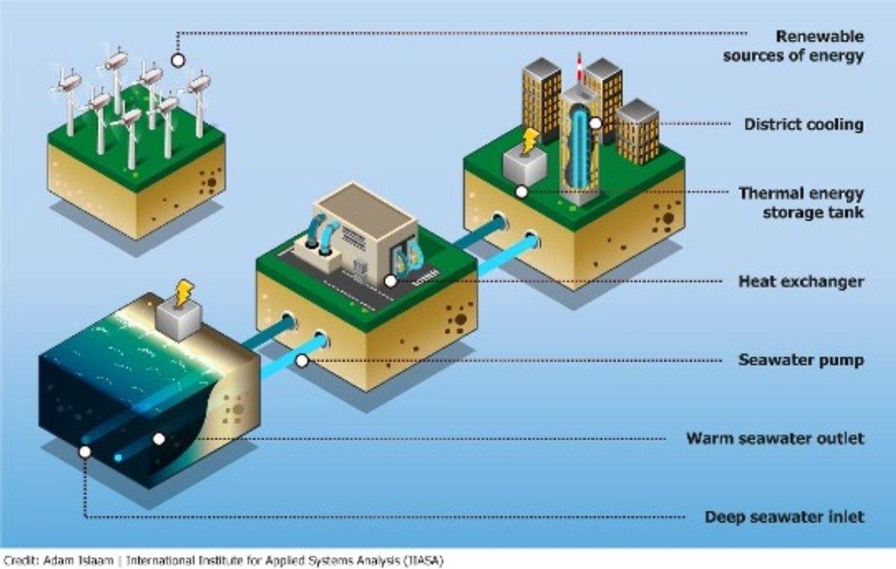 Кондиционер с морской водой в качестве альтернативного решения для охлаждения