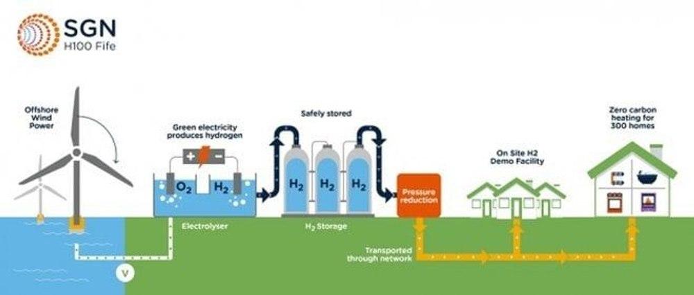 Водород заменит природный газ в жилых домах Шотландии