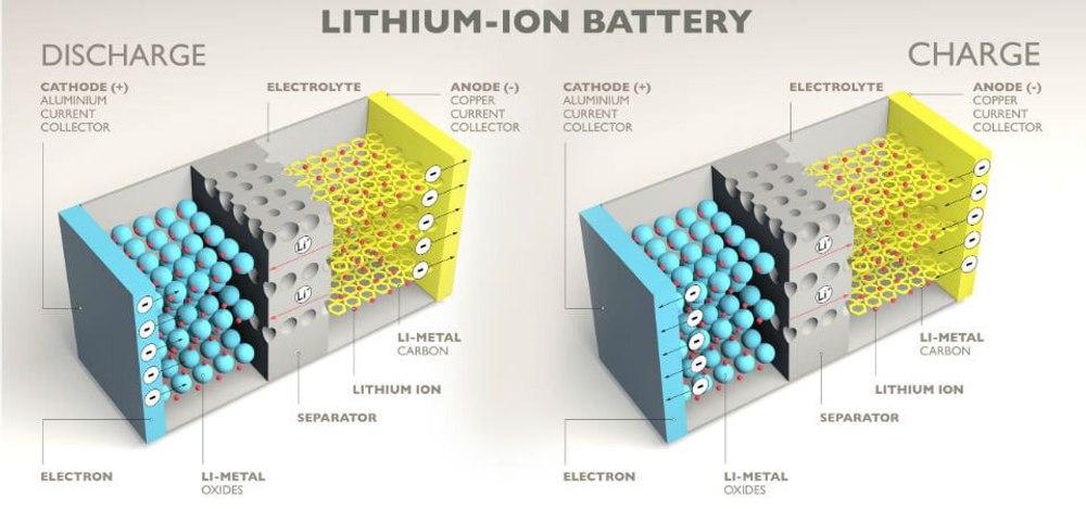Литий-ионные аккумуляторы следующего поколения будут  более безопасными и надежными