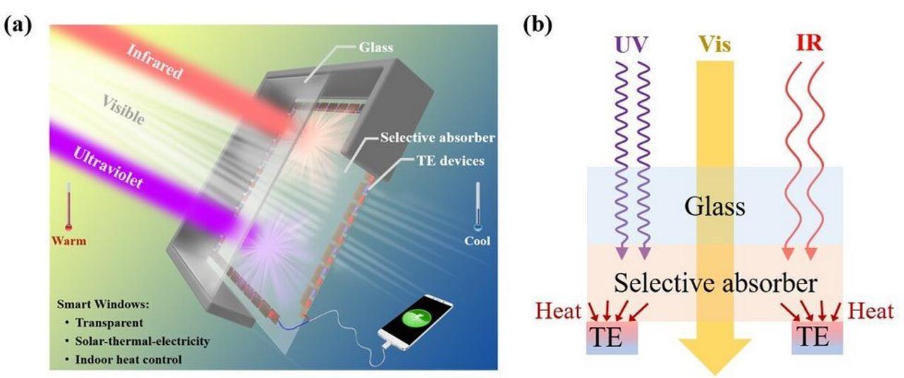 Инновационные окна на основе солнечно-тепло-электрического преобразования производят энергию и пропускают свет