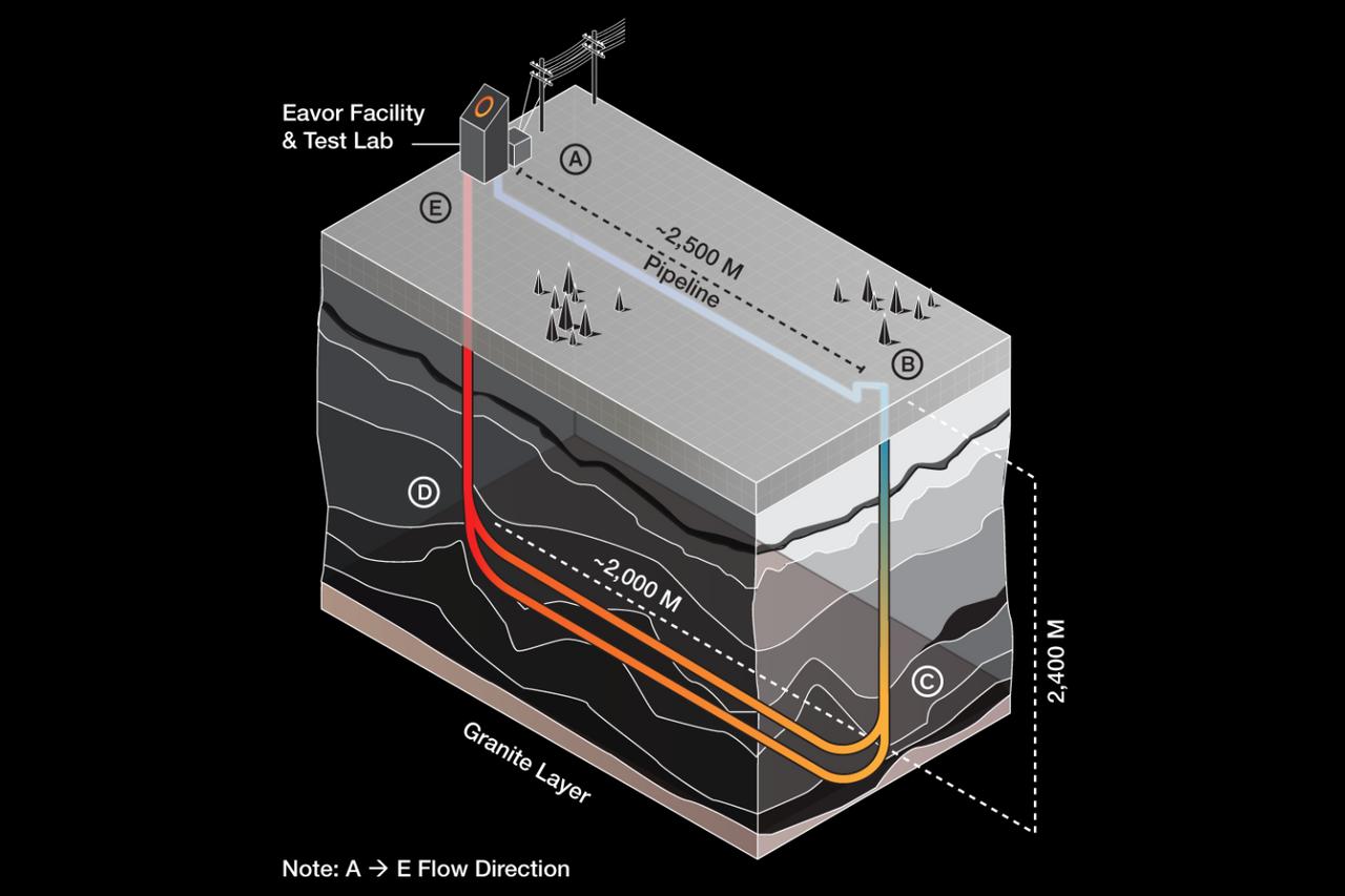 Канадский стартап Eavor разработал уникальный способ «термосифона» извлечения энергии из геотермального тепла без насосов