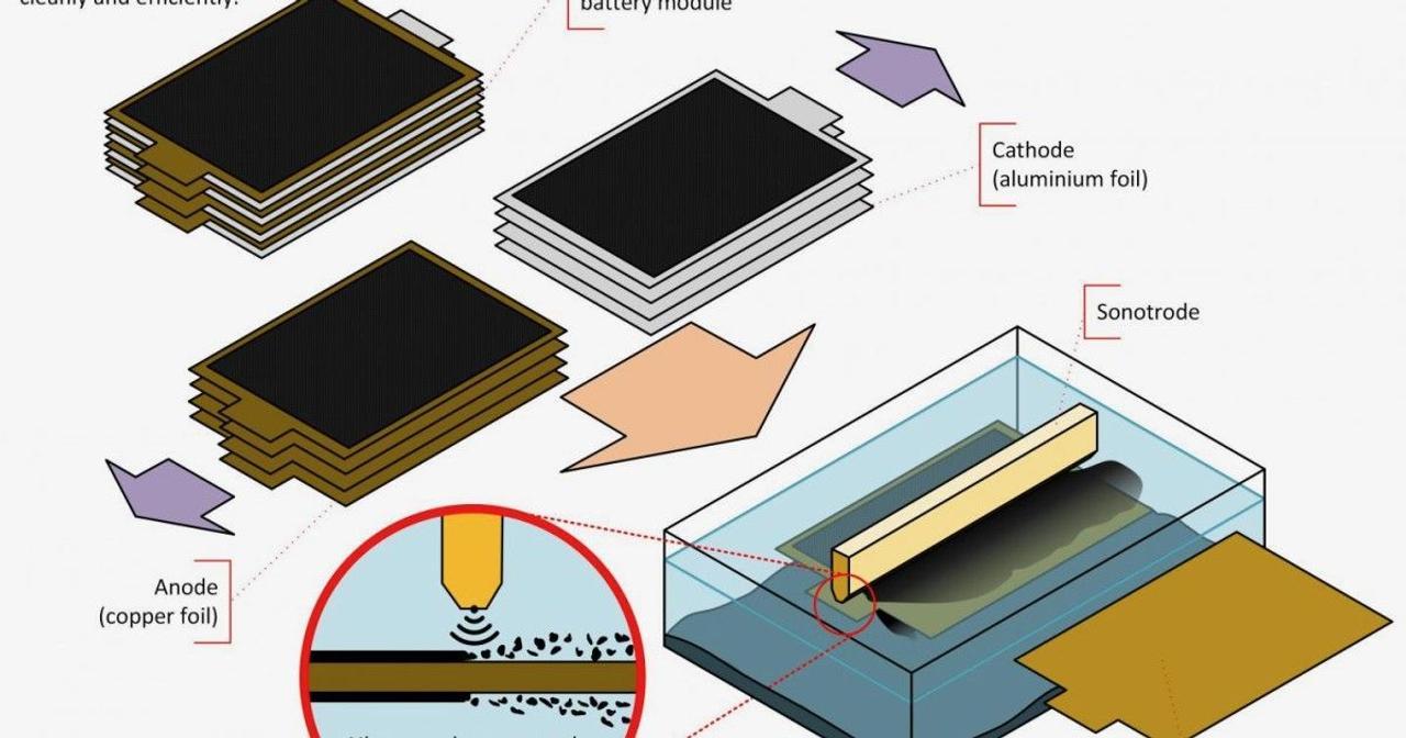 Британские ученые разработали процесс для более эффективной переработки аккумуляторов
