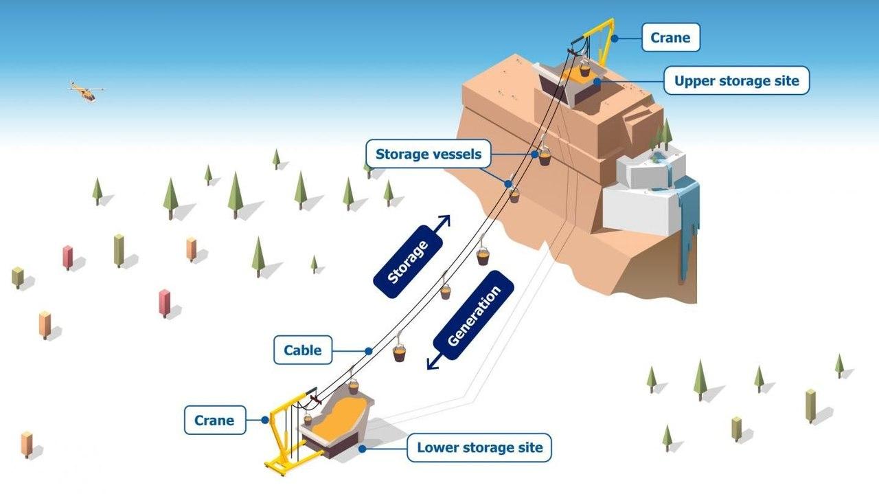 Проект MGES станет идеальной системой для длительного хранения возобновляемой энергии