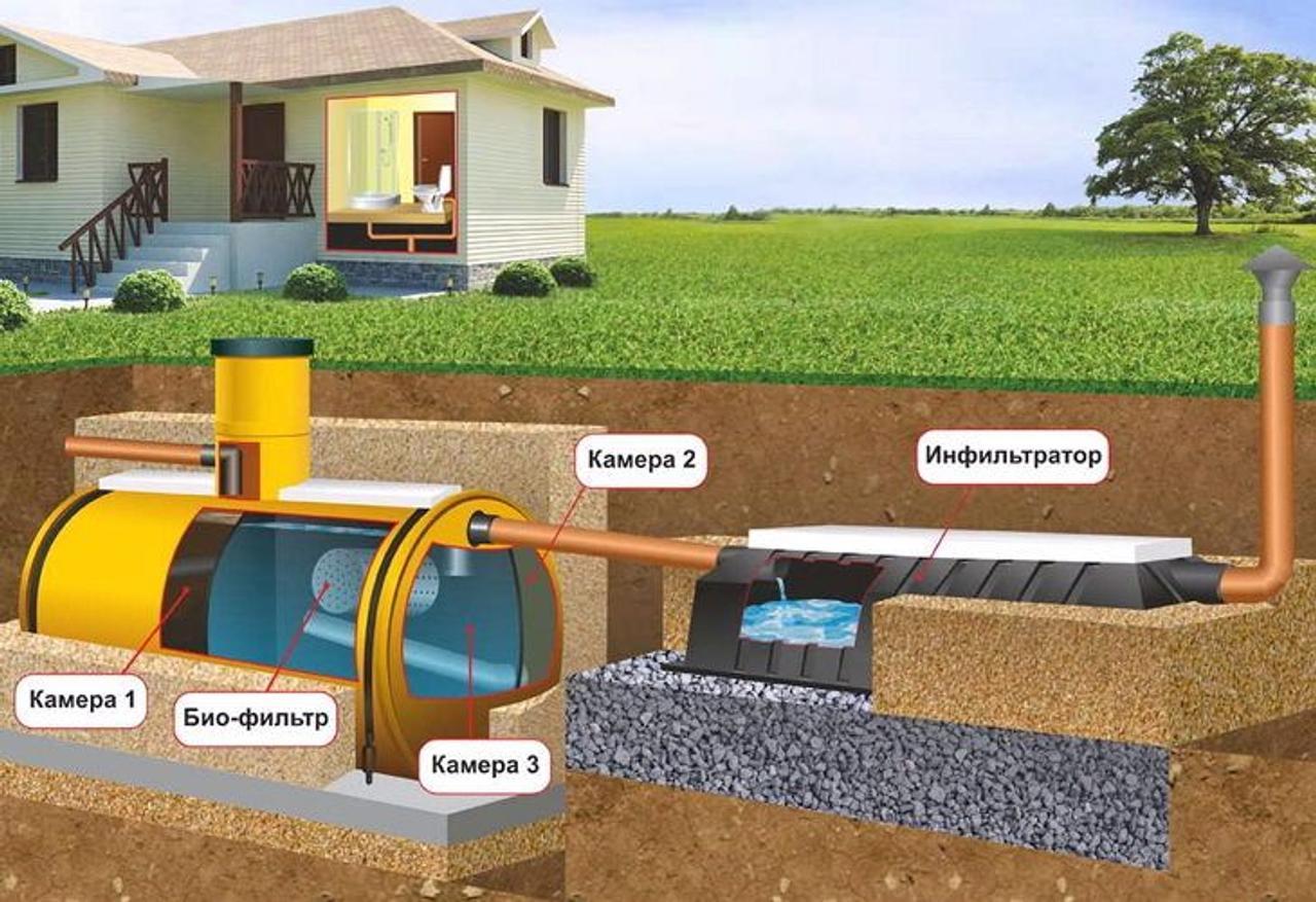 Какой выбрать септик для загородного дома?