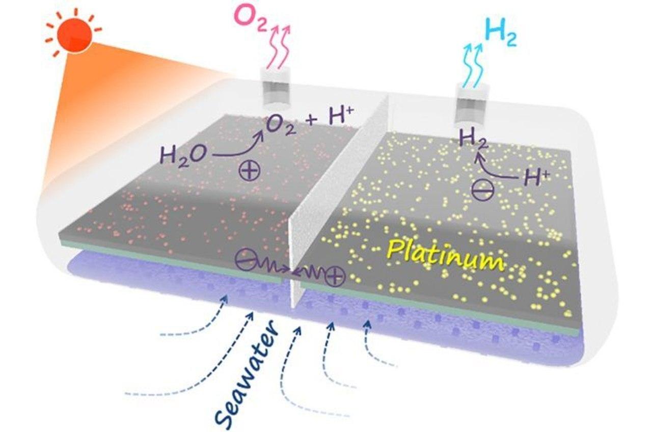 Ученые разработали катализатор, который производит водород из морской воды с помощью солнечной энергии