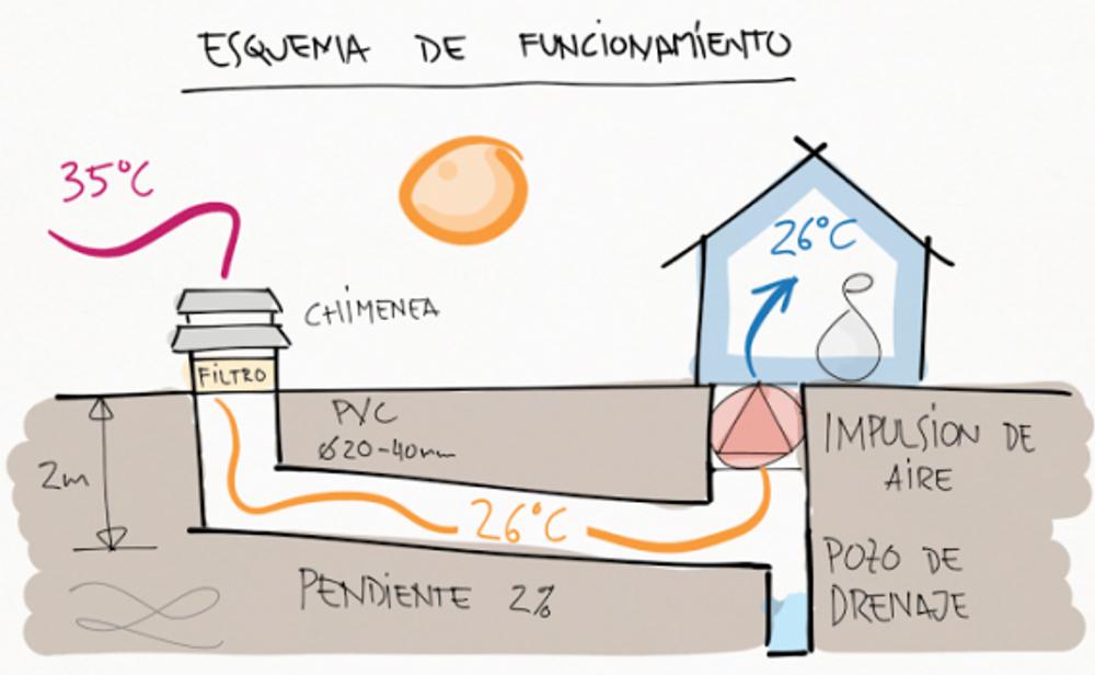 «Канадский колодец» — система использования тепла земли для отопления зимой и охлаждения летом