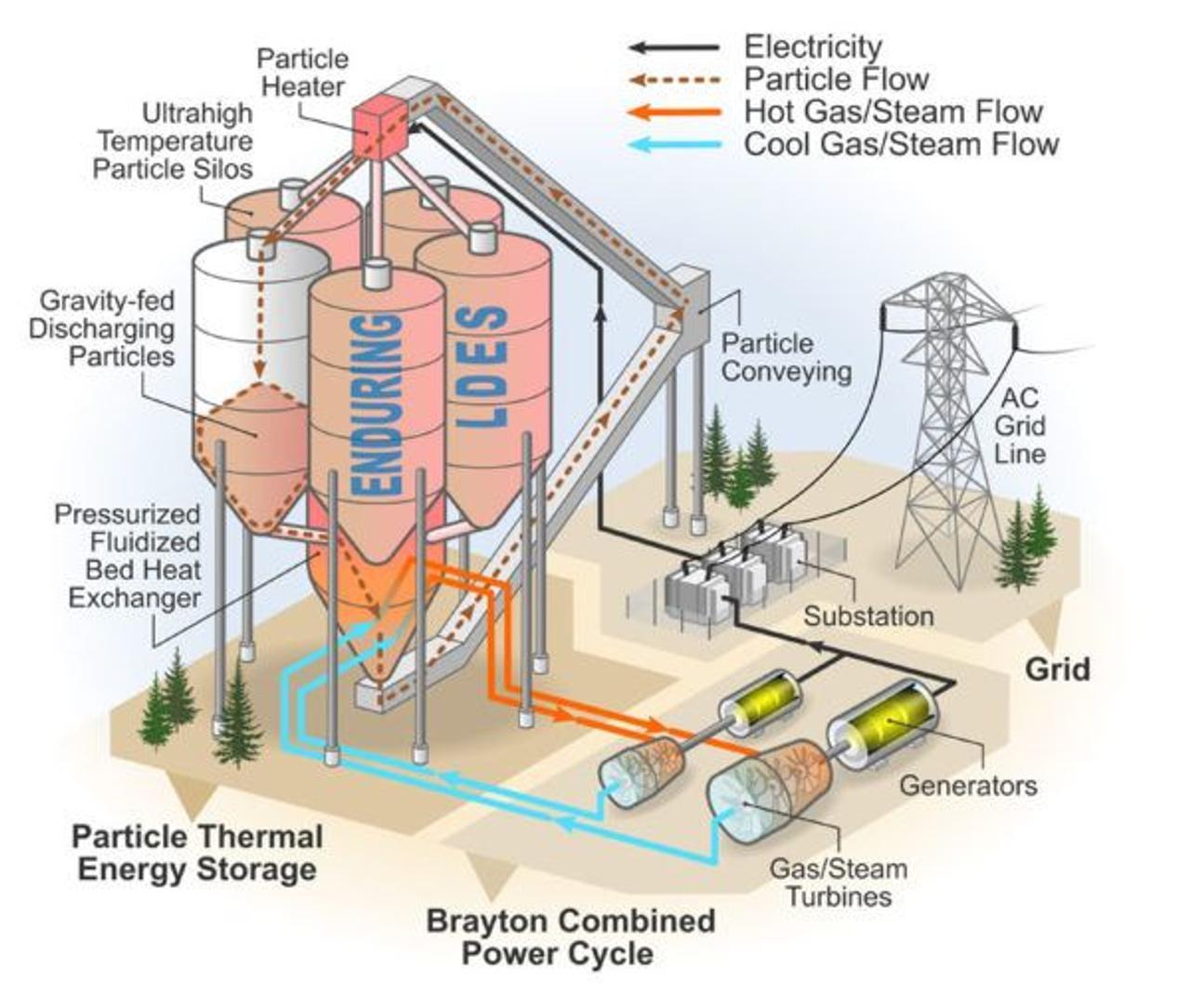 Для хранения тепловой энергии будут использовать кварцевый песок