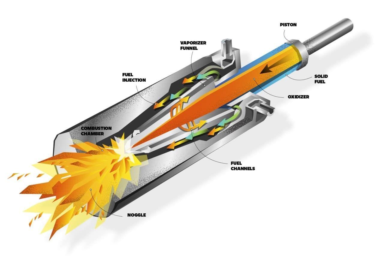 Украинский стартап Promin Aerospace работает над созданием сверхмалой орбитальной ракеты