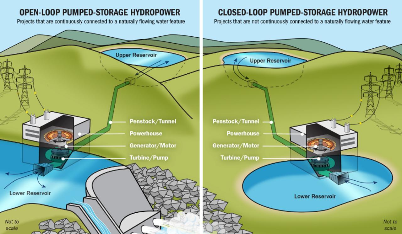 Гидроаккумулятор с замкнутым контуром дает больше шансов минимизировать воздействие окружающей среды на источники воды