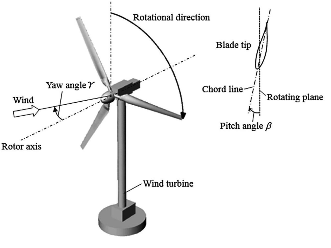 Управляемые ветряные турбины создают больший энергетический потенциал