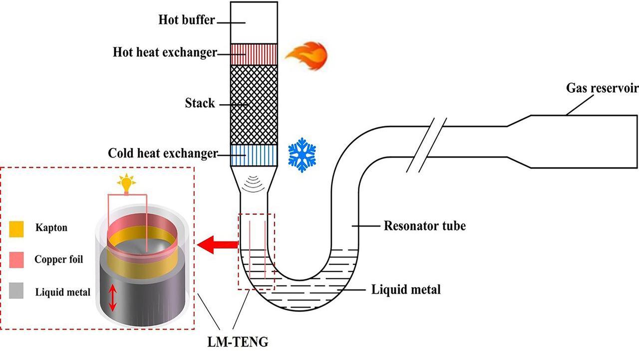 Уникальный наногенератор на основе жидкого металла, преобразует тепловую энергию в электрическую