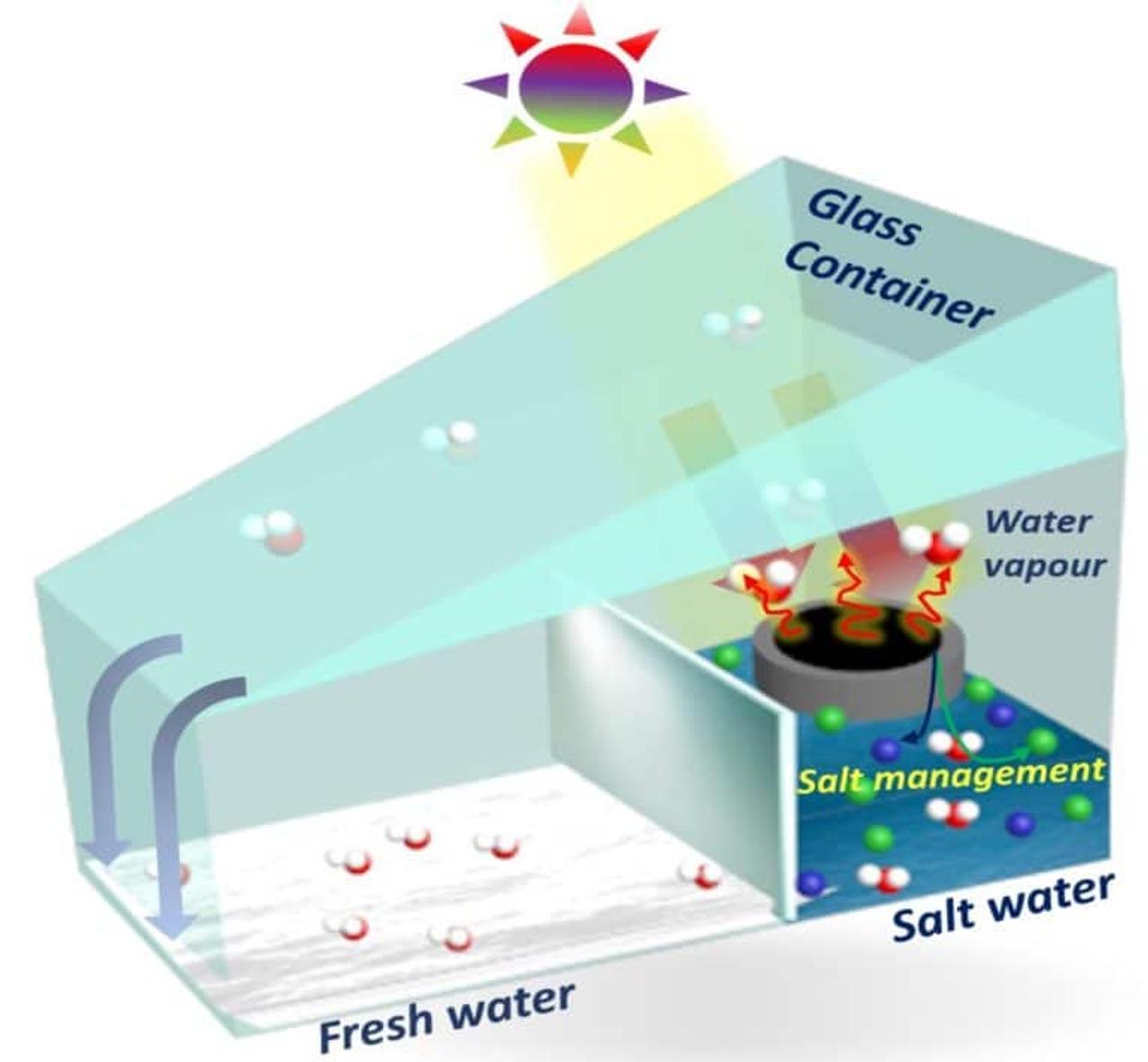 Инновационное, недорогое устройство опреснения морской воды поможет обеспечить людей чистой питьевой водой